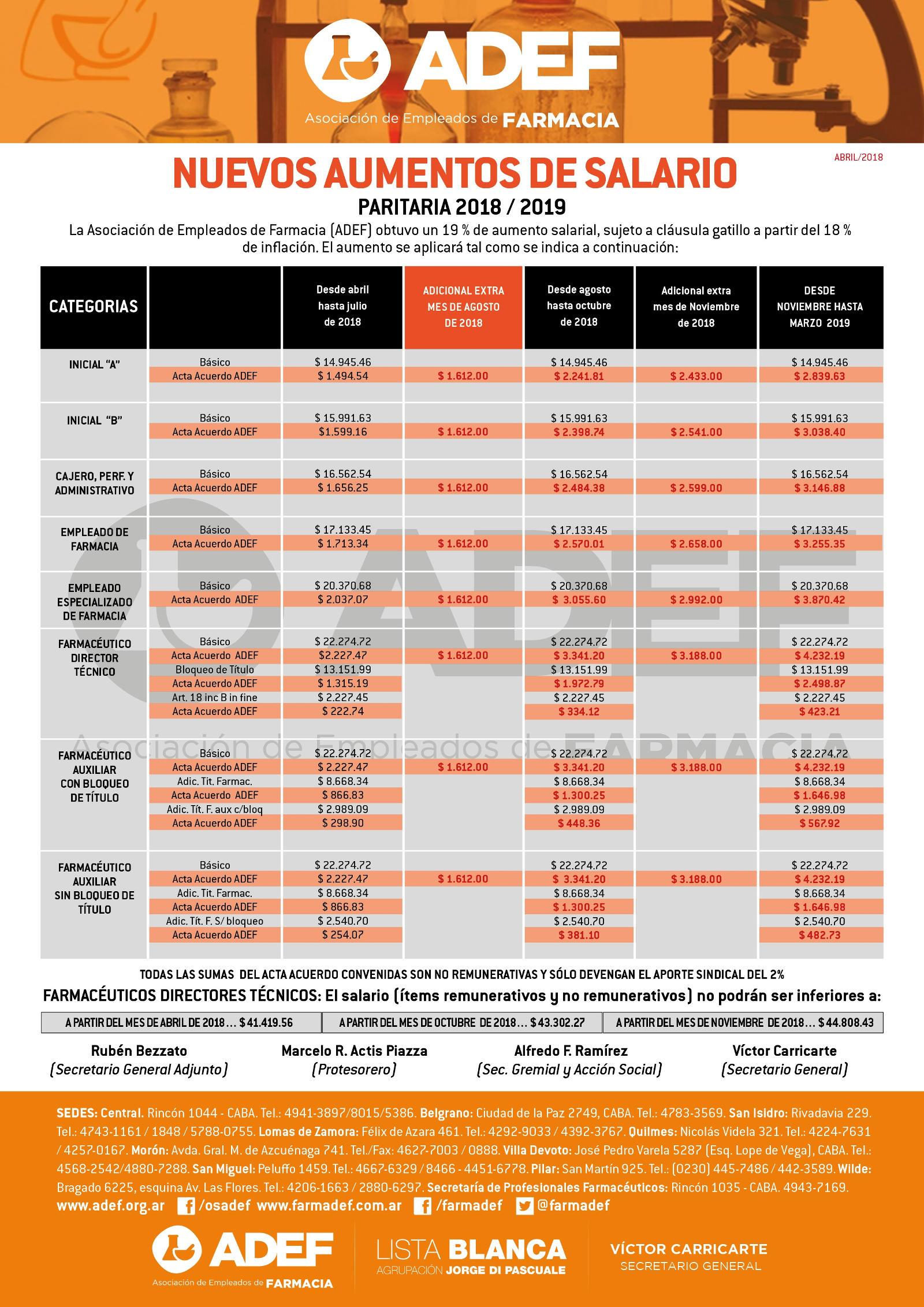 IEscala salarial 2018